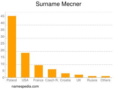 Surname Mecner