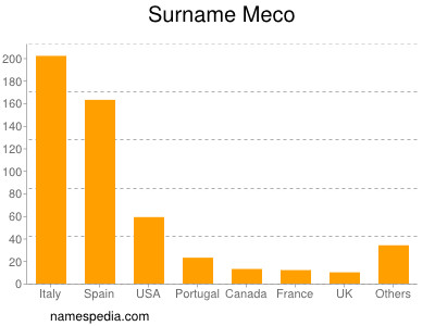 Surname Meco