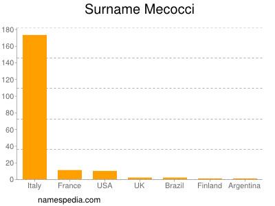 Surname Mecocci