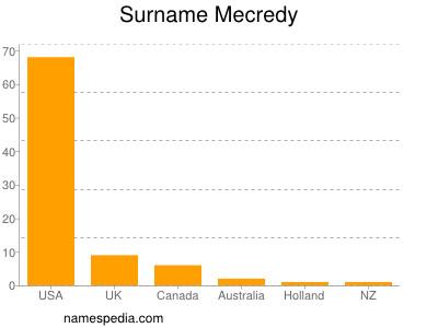Surname Mecredy