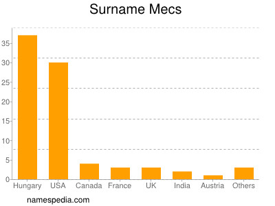 Surname Mecs