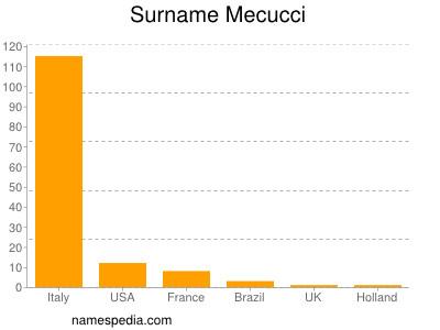 Surname Mecucci