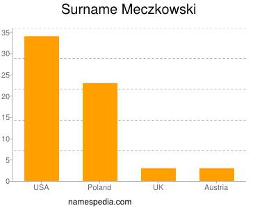 Surname Meczkowski