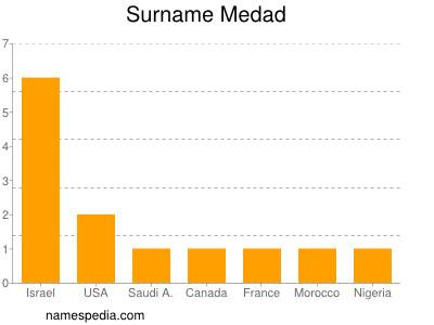 Surname Medad