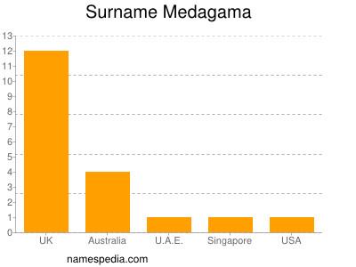 Surname Medagama