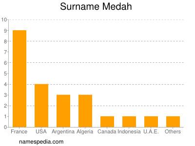 Surname Medah