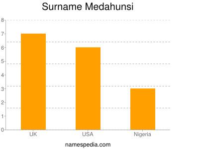 Surname Medahunsi