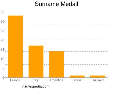 Surname Medail