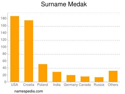 Surname Medak