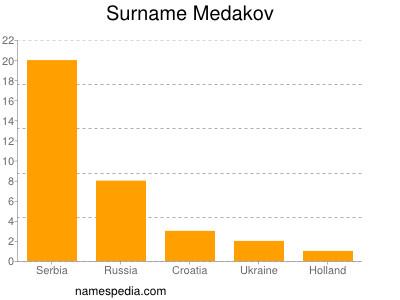 Surname Medakov