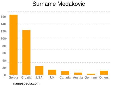 Surname Medakovic