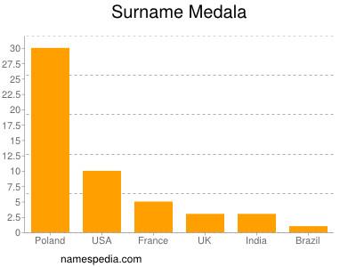 Surname Medala
