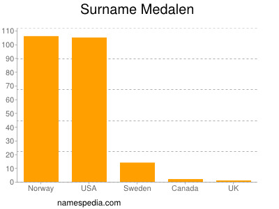Surname Medalen