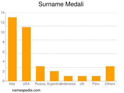 Surname Medali