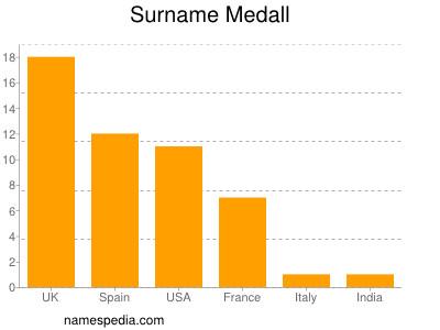 Surname Medall
