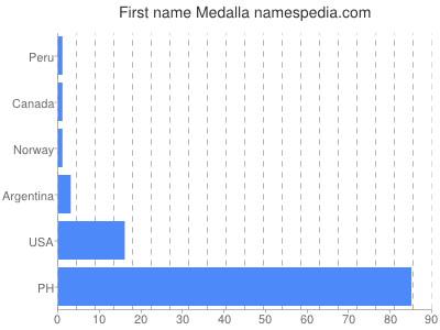 Given name Medalla
