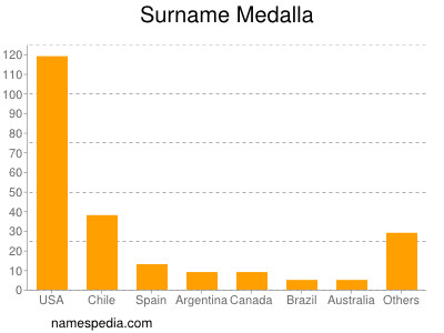 Surname Medalla