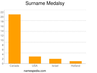Surname Medalsy