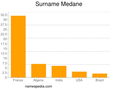 Surname Medane