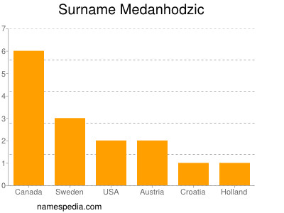 Surname Medanhodzic
