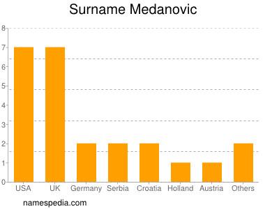 Surname Medanovic