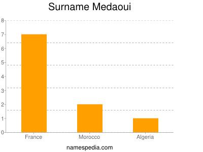 Surname Medaoui
