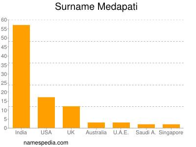 Surname Medapati