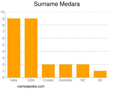 Surname Medara