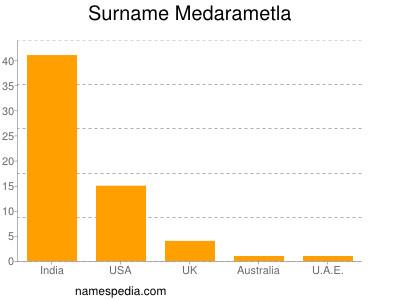 Surname Medarametla