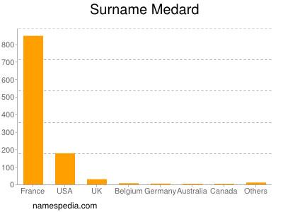 Surname Medard