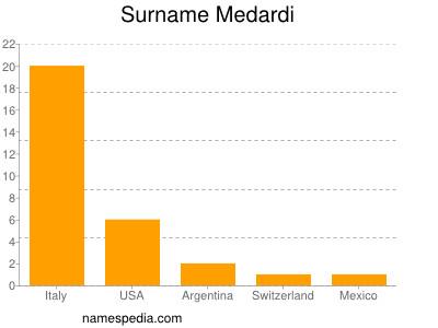 Surname Medardi