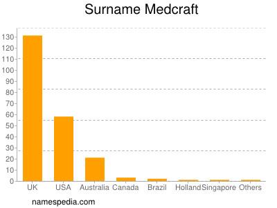 Surname Medcraft