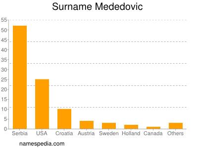 Surname Mededovic