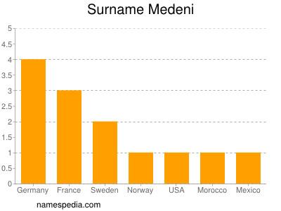 Surname Medeni