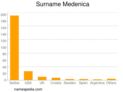 Surname Medenica
