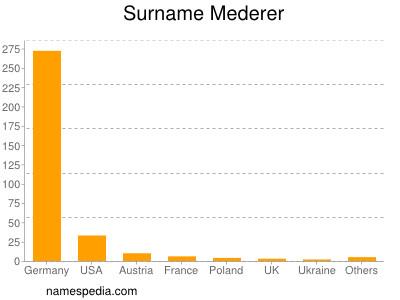 Surname Mederer