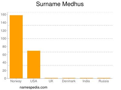 Surname Medhus