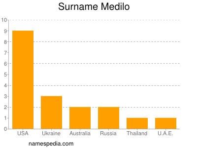 Surname Medilo