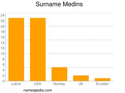Surname Medins
