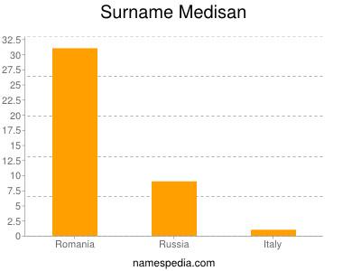 Surname Medisan