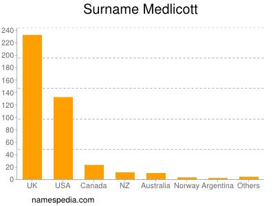 Surname Medlicott