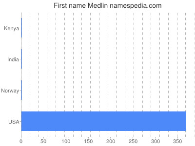 Vornamen Medlin