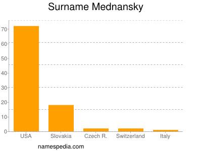 Surname Mednansky