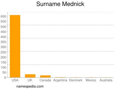 Surname Mednick