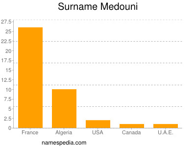 Surname Medouni