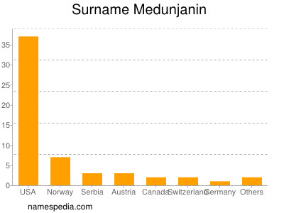 Surname Medunjanin