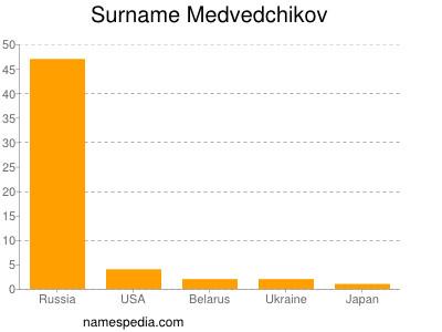 nom Medvedchikov
