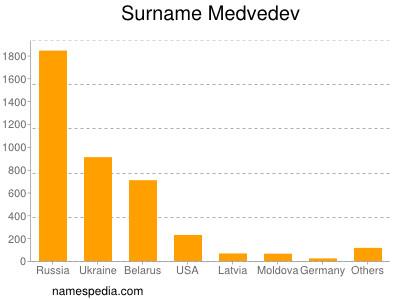 Surname Medvedev