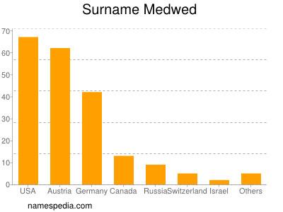 Surname Medwed