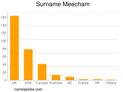 nom Meecham